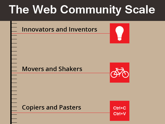 The Web Community Scale